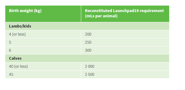 launchpad18 feeding schedule by weight