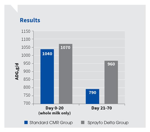 Sprayfo Delta vs standard CMR