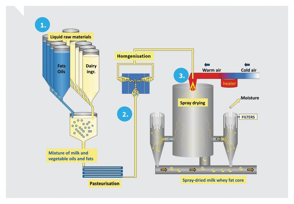 Spray dry system diagram